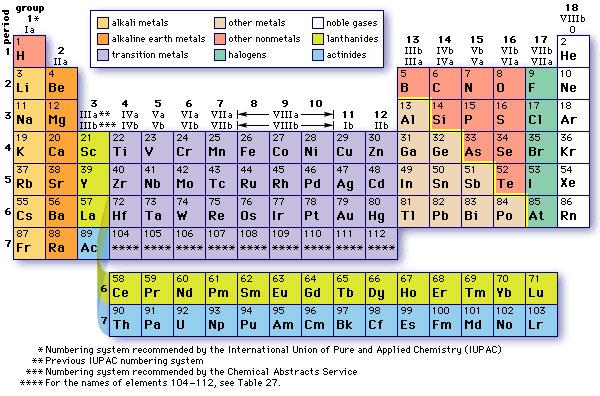 Ceric ammonium sulfate suppliers in india ceric ammonium - Tavola periodica in inglese ...